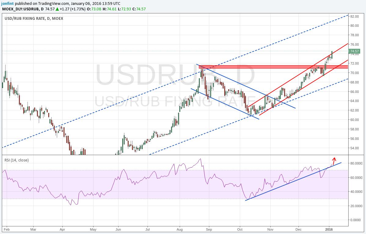 Вас курс евро к доллару форекс украина должно быть