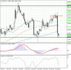 В валютной паре EUR/USD наступил переломный момент...