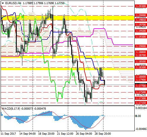 EUR/USD: медведи возвращаются на рынок