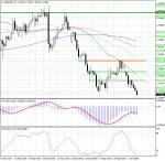 EUR/USD: снижение может продолжиться при пробое уровня 1.17