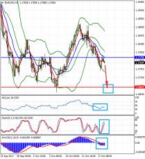 Прогноз EUR/USD на сегодня. Технический взгляд на 18 октября