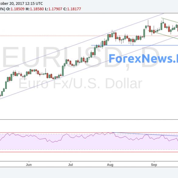 Прогноз EUR/USD на неделю 23-27 октября. К доллару вернулись силы
